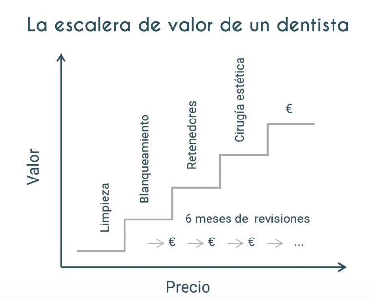 marketing dental clinica