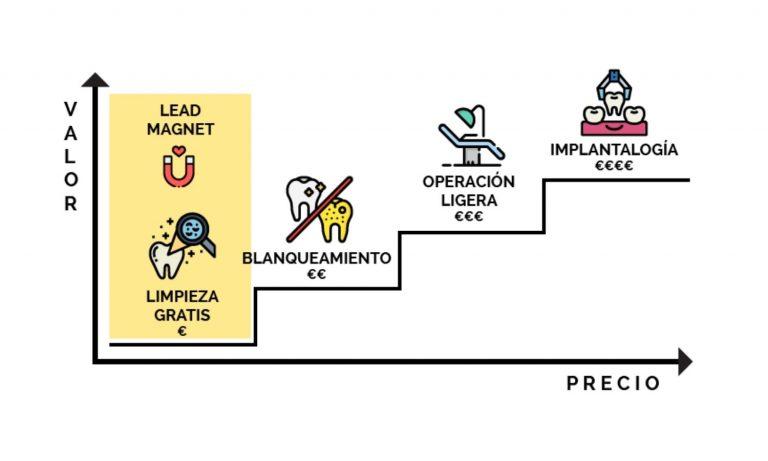 Escalera de Valor dentista